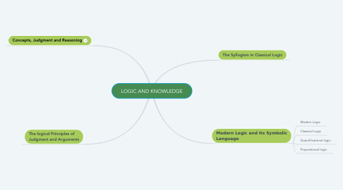 Mind Map: LOGIC AND KNOWLEDGE