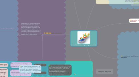 Mind Map: Los modelos teóricos en psicología comunitaria.