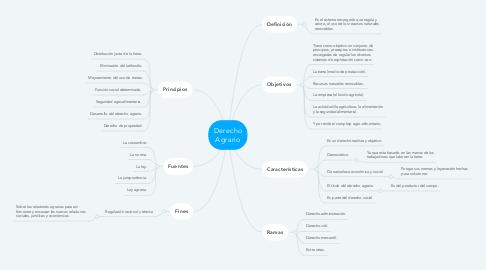 Mind Map: Derecho Agrario