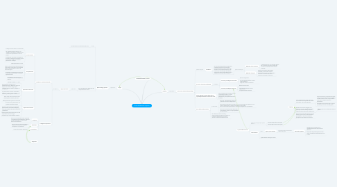Mind Map: Teoría de desarrollo cognitivo