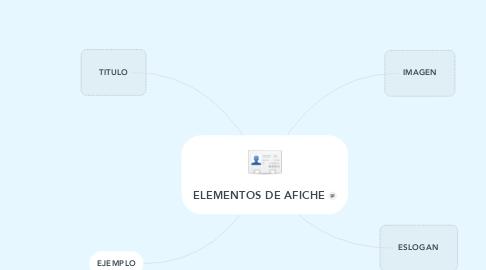 Mind Map: ELEMENTOS DE AFICHE