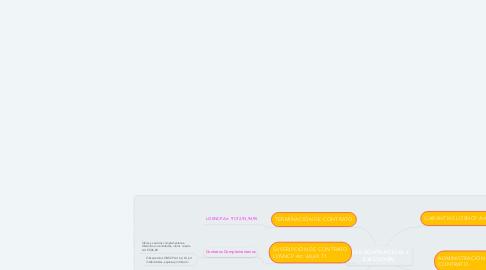 Mind Map: FASE CONTRACTUAL Y EJECUCIÓN
