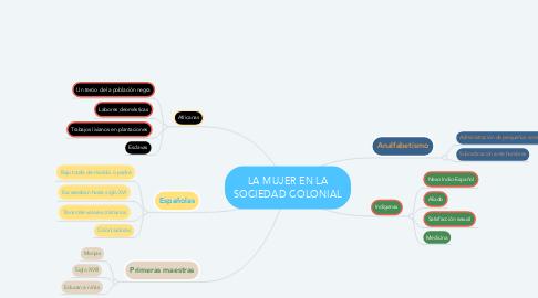 Mind Map: LA MUJER EN LA SOCIEDAD COLONIAL