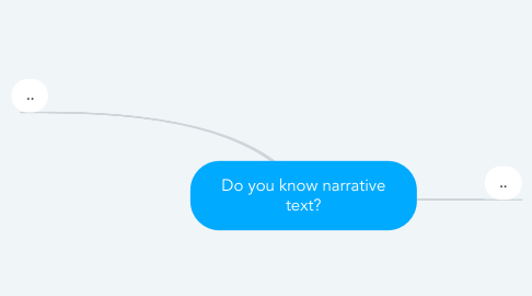Mind Map: Do you know narrative text?