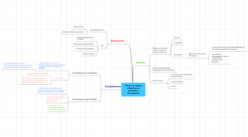Mind Map: Porter un regard réflexif sur sa profession d'encadrant