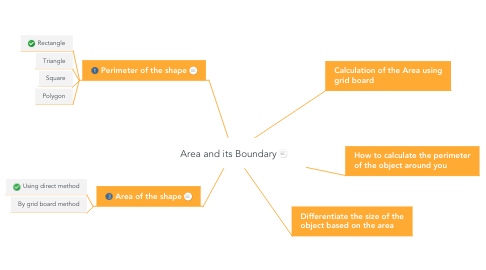 Mind Map: Area and its Boundary