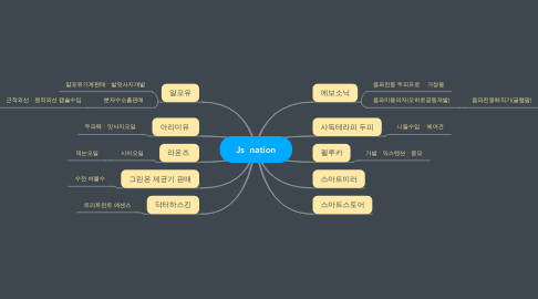 Mind Map: Js  nation