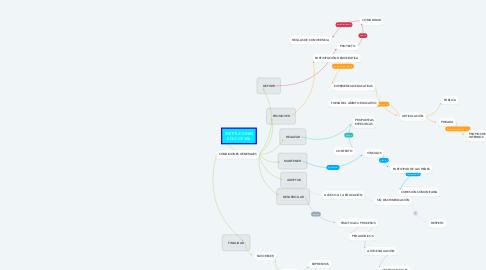Mind Map: INSTITUCIONES EDUCATIVAS
