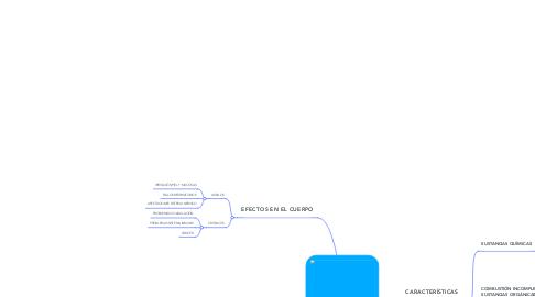 Mind Map: HIdrocarburos PolicÍclicos Aromáticos
