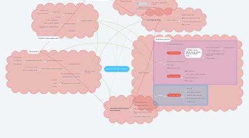Mind Map: Assessment & Evaluation