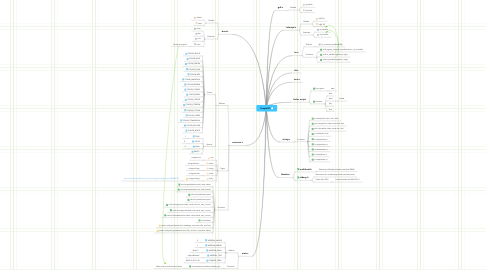 Mind Map: SimpleOS