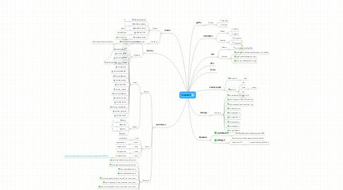 Mind Map: SimpleOS