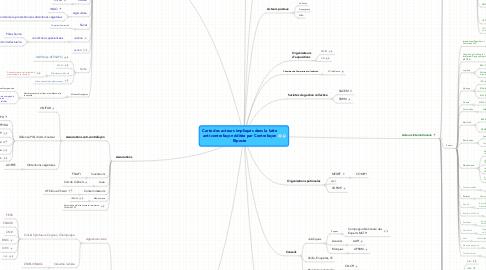 Mind Map: Carte des acteurs impliqués dans la lutte anti-contrefaçon éditée par Contrefaçon Riposte