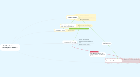 Mind Map: What I need to learn to become a more effective teacher