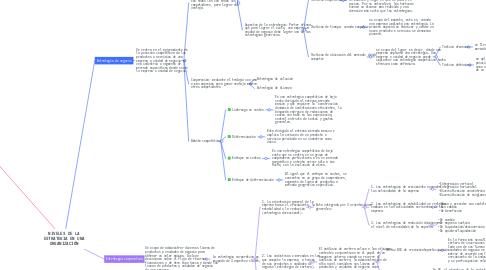 Mind Map: NIVELES DE LA ESTRATEGIA EN UNA ORGANIZACIÓN