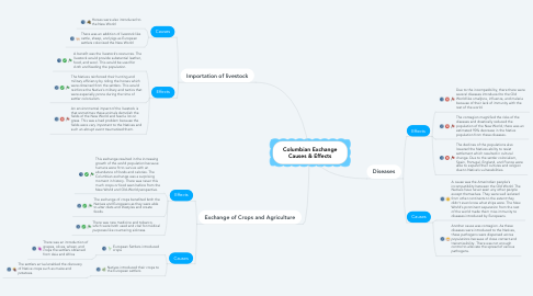 Columbian Exchange Causes & Effects | MindMeister Mind Map