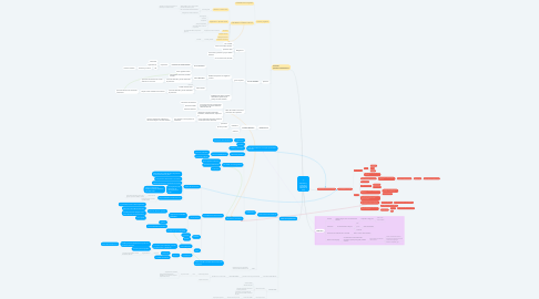 Mind Map: Aplicación y control de la normatividad ambiental de la UE