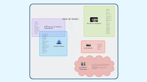 Mind Map: TIPOS DE TEATRO