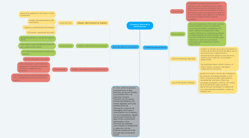 Mind Map: Presente y futuro de la administración