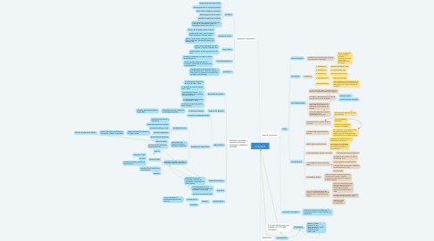 Mind Map: Guayaquil