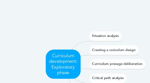 Mind Map: Curriculum development: Exploratory phase