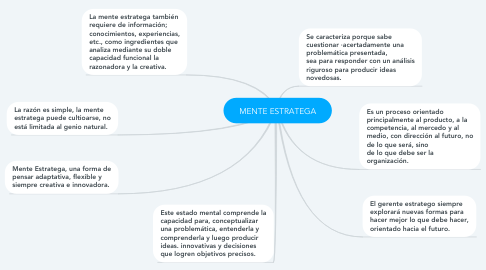 Mind Map: MENTE ESTRATEGA