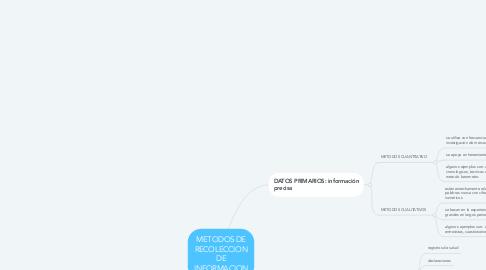 Mind Map: METODOS DE RECOLECCION DE INFORMACION