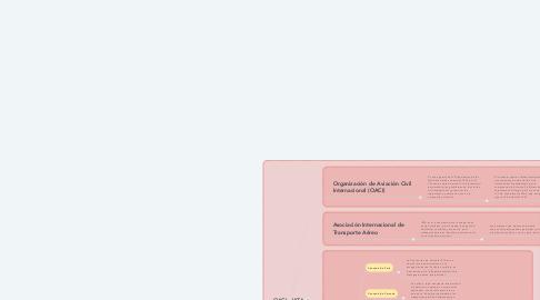 Mind Map: OACI - IATA