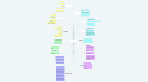 Mind Map: Bonding and Reactions