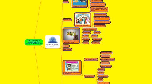 Mind Map: EVALUACIÓN DE LA CALIDAD DE LAS TECNOLOGÍAS DIGITALES