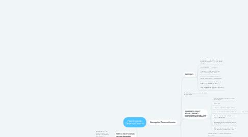 Mind Map: Psicologia do Desenvolvimento