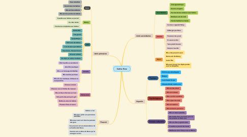 Mind Map: Sabine Rose