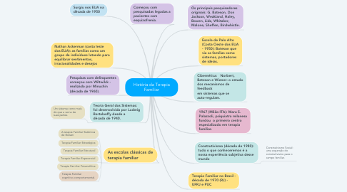 Mind Map: História da Terapia Familiar