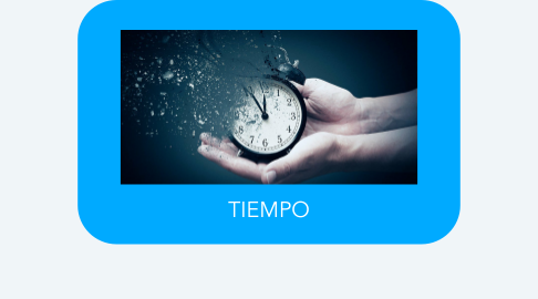 Mind Map: TIEMPO