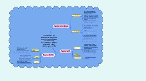 Mind Map: Los Sistemas de Información apoyan los procesos educativos de una institución educativa para brindar un servicio eficaz, eficiente y de calidad