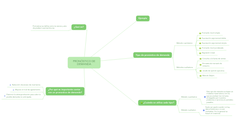 Mind Map: PRONÓSTICO DE DEMANDA