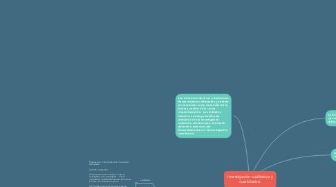 Mind Map: Investigación cualitativa y cuantitativa.