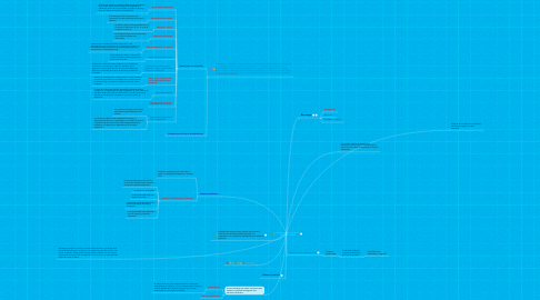 Mind Map: OEstrategias de Adquisición y de Reestructuracion