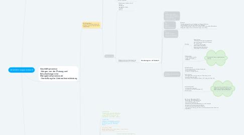 Mind Map: Unternehmungsprozesse (I)