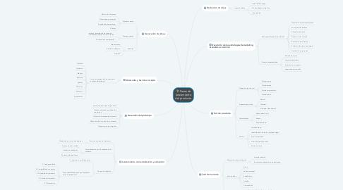 Mind Map: Fases de lanzamiento del producto