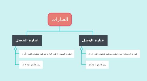 Mind Map: العبارات