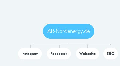Mind Map: AR-Nordenergy.de
