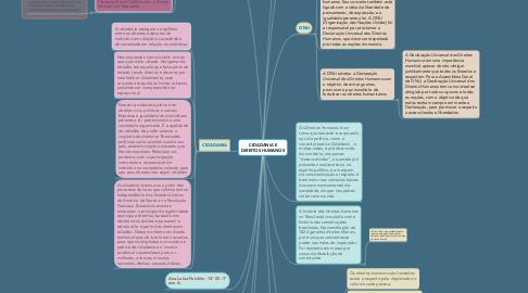 Mind Map: CIDADANIA E DIREITOS HUMANOS