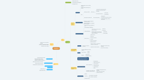 Mind Map: Human Resource Managment