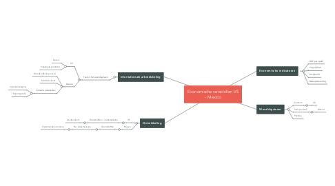 Mind Map: Economische verschillen VS - Mexico