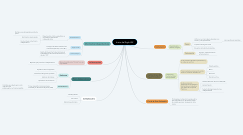 Mind Map: Inicio del Siglo XIX