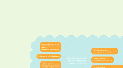 Mind Map: Собеседование для учебной практики в рекламное агенство