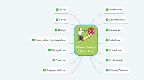 Mind Map: Mapa Mental Quem Usa