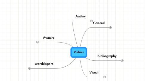 Mind Map: Vishnu