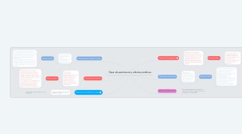 Mind Map: Tipos de patrimonio y efectos jurídicos.